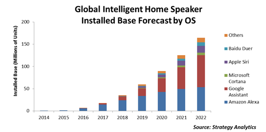 Apple Moves To Control The Smart Home With Siri