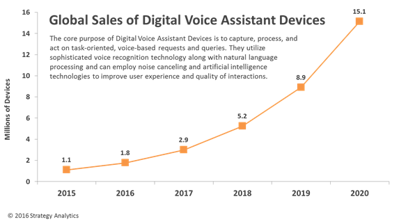 sales of digital voice assistant devices